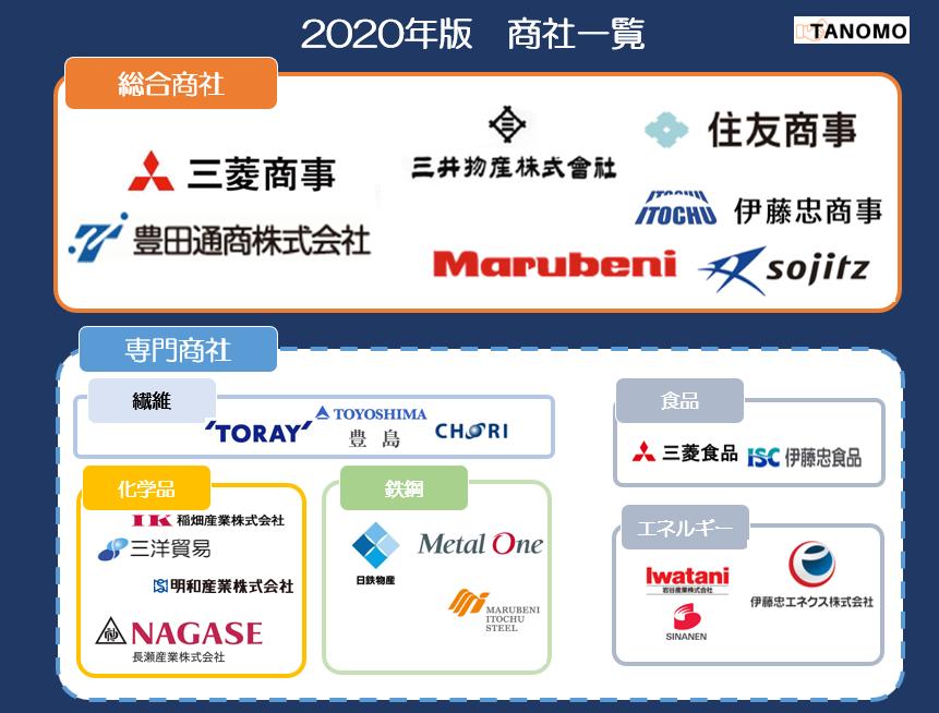 2020年版 商社の会社一覧(商社のカオスマップ)