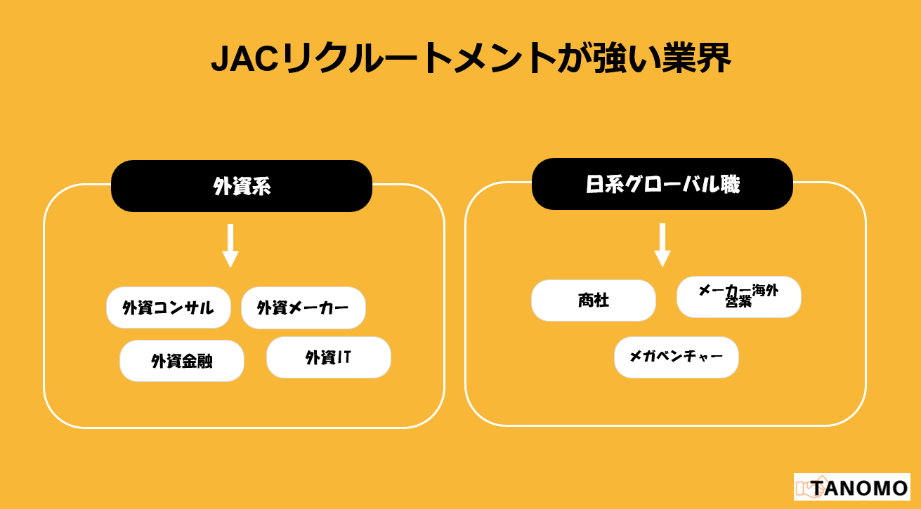 JACリクルートメントの感想・評判
